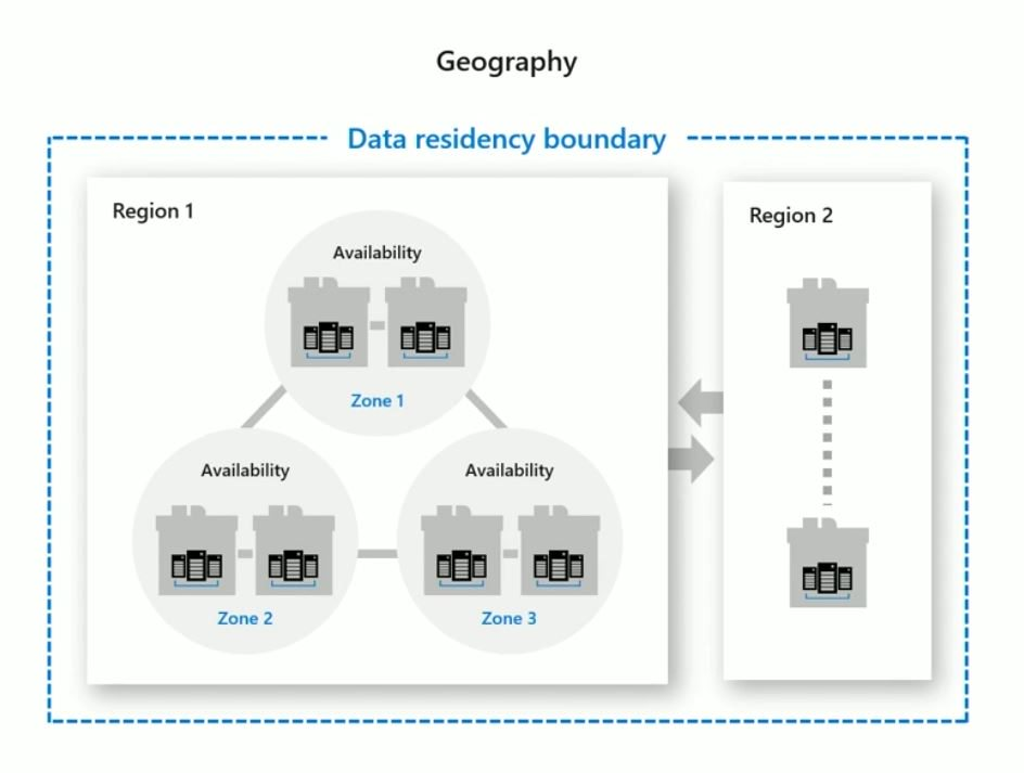 Azure Geography